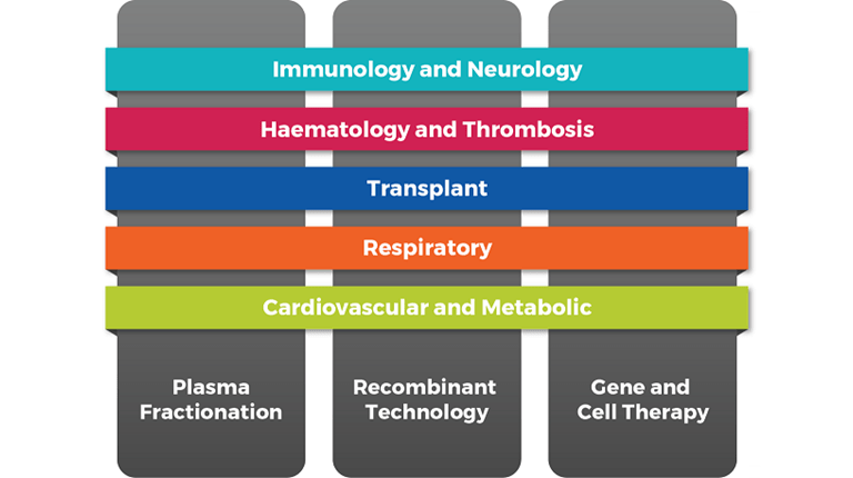 CSL Behring therapeutic area graphic